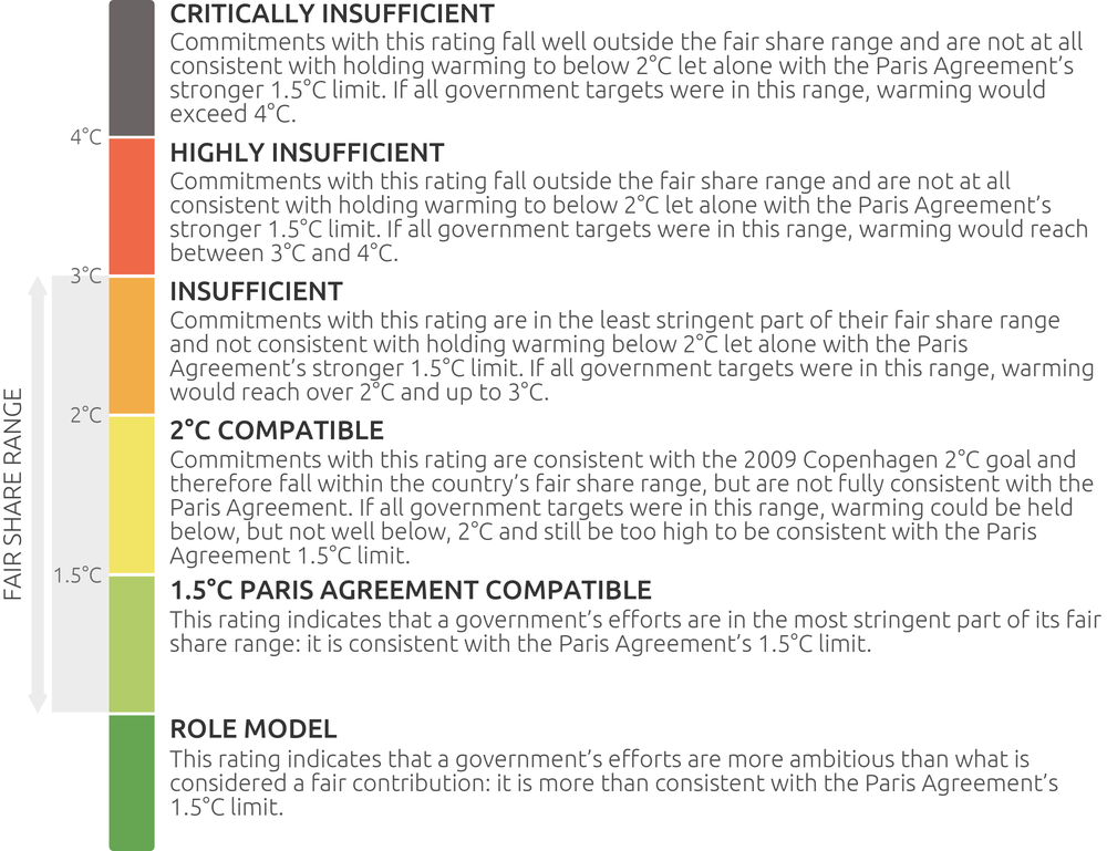 Rating System Climate Action Tracker