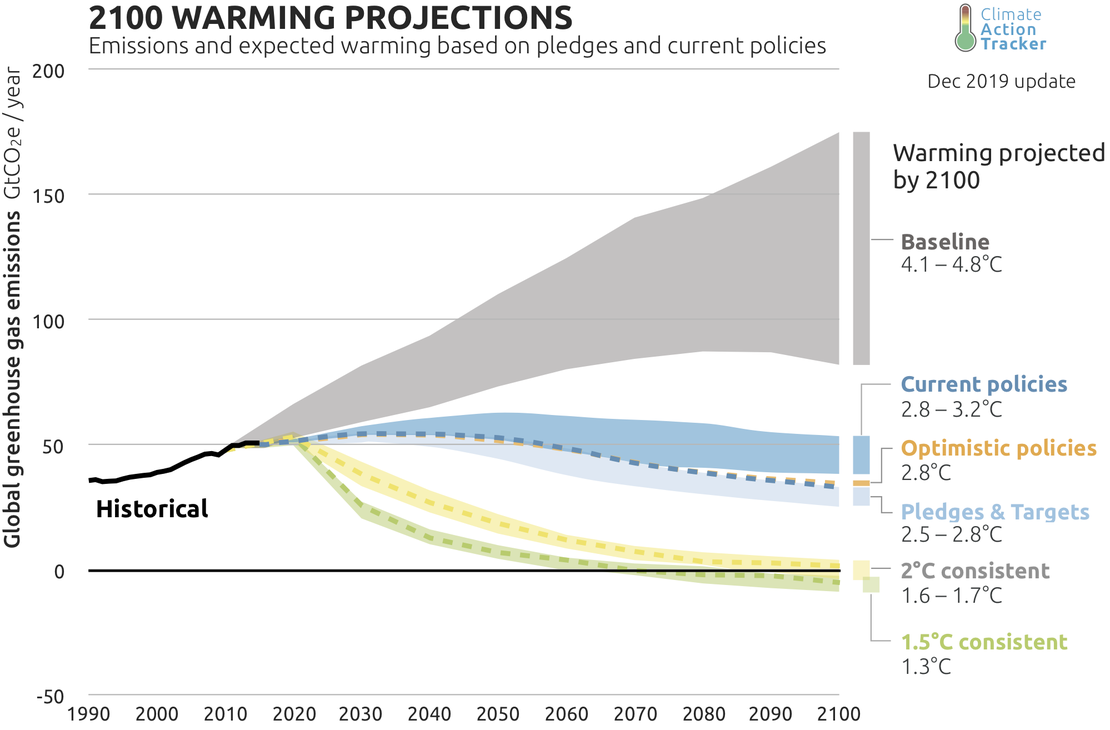 Image result for 2100 warming projections