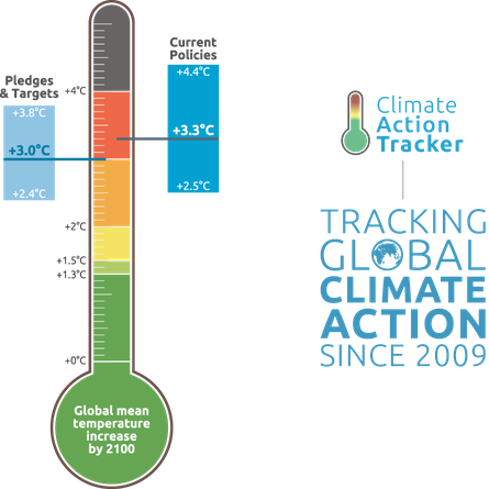 Home Climate Action Tracker