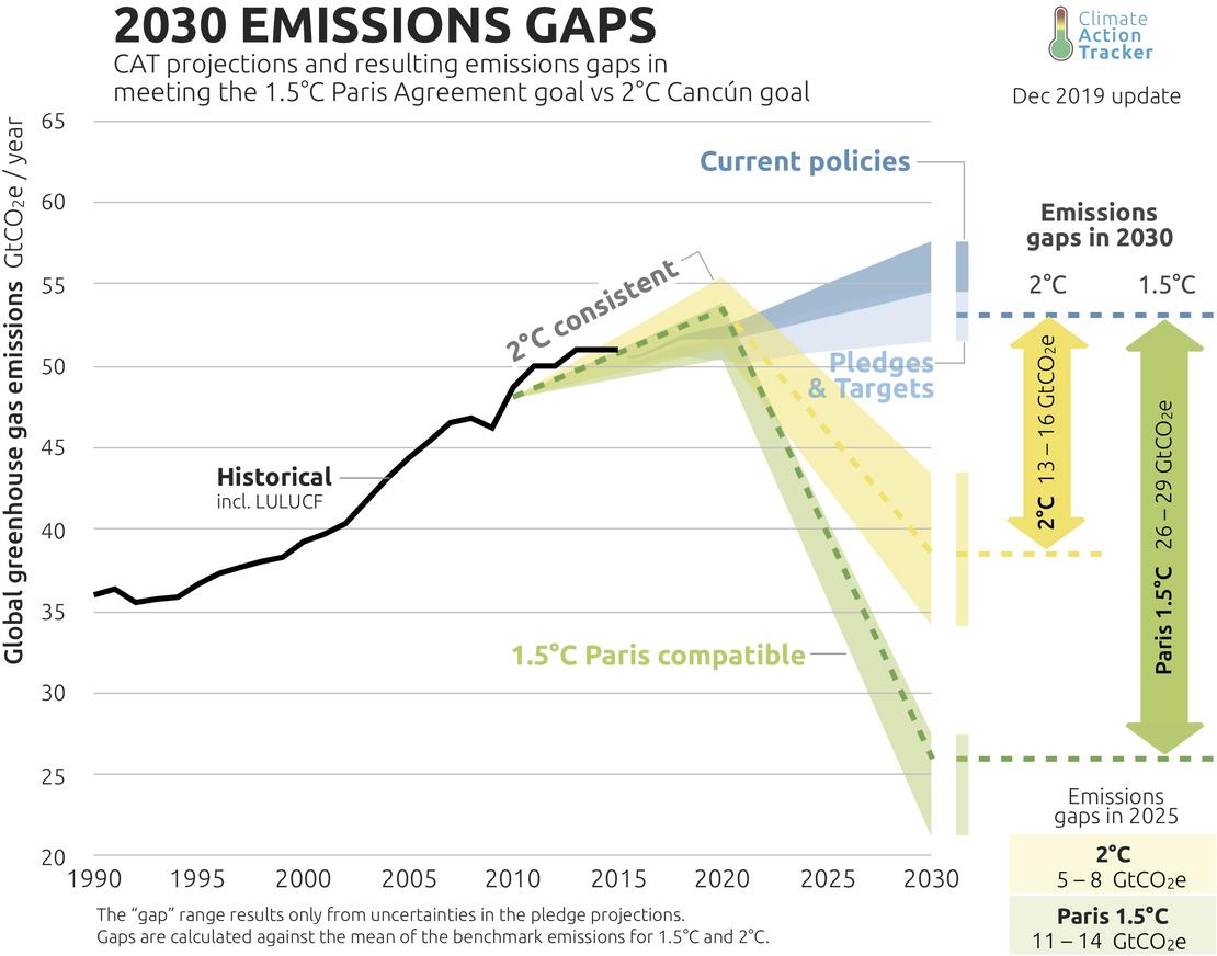 Source: Climate Action Tracker, Dec 2019