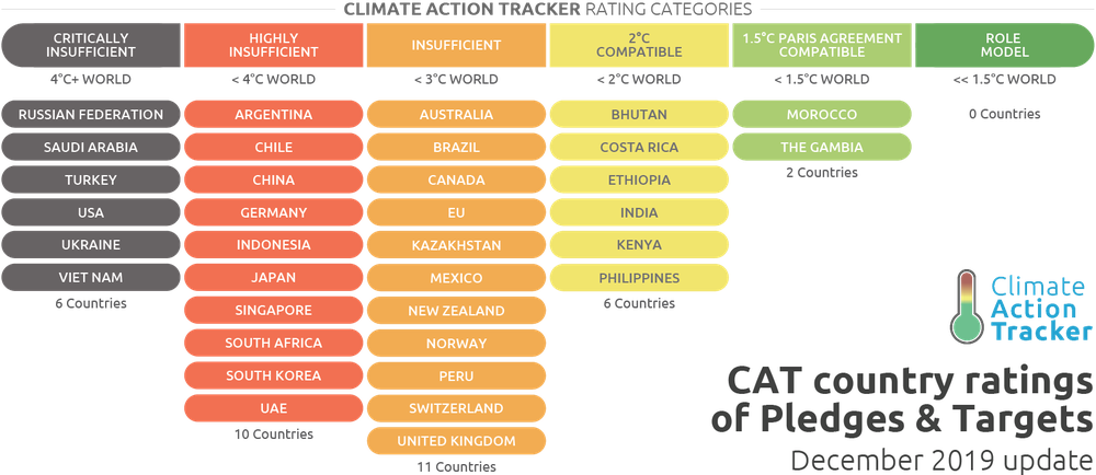 Cat Warming Projections Global Update September 2019 Unsg Summit Nyc Climate Action Tracker