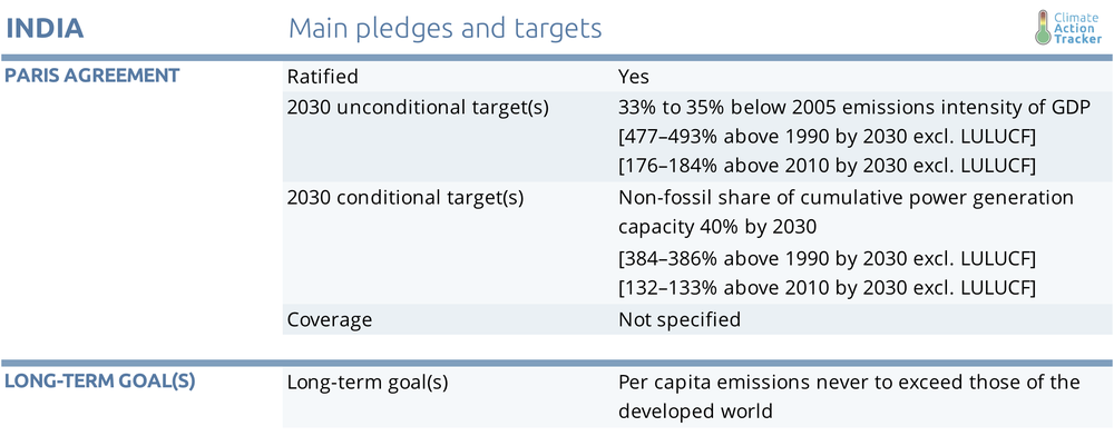 India | Climate Action Tracker