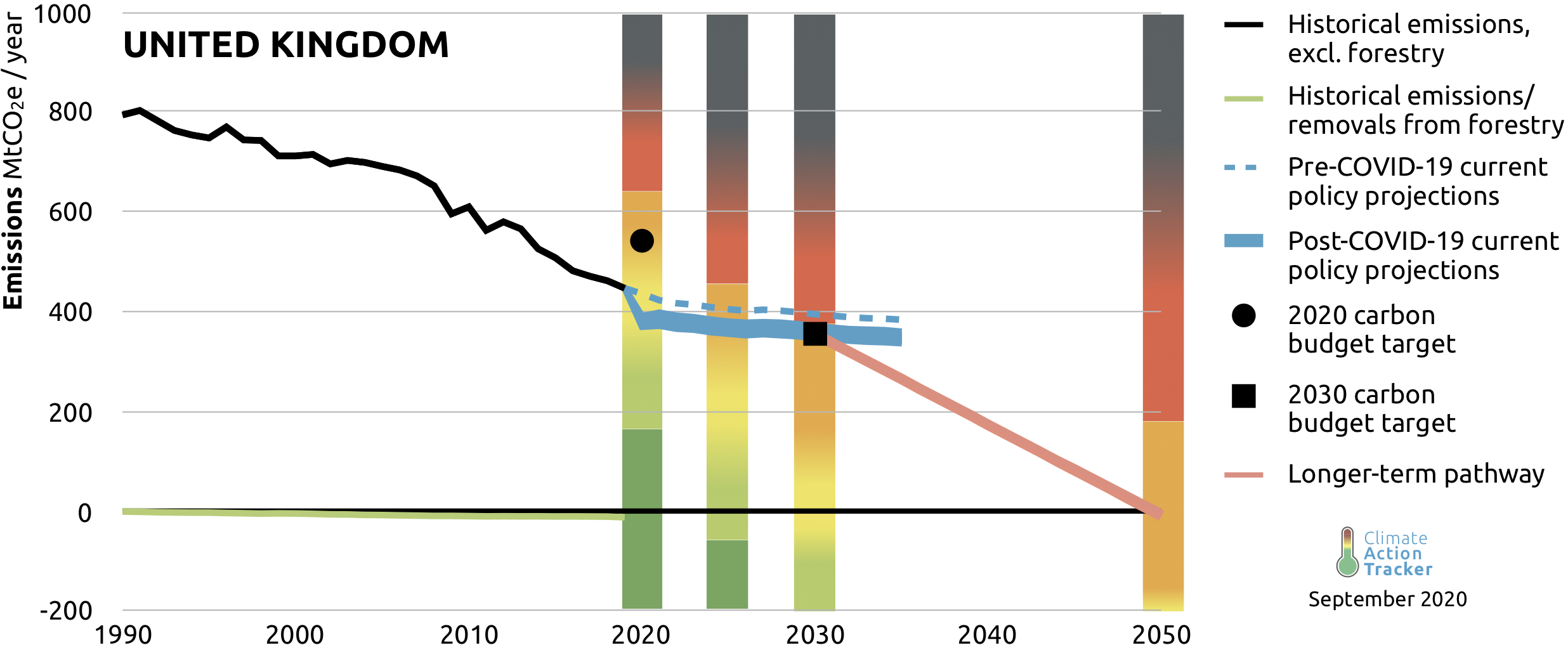 United Kingdom Climate Action Tracker