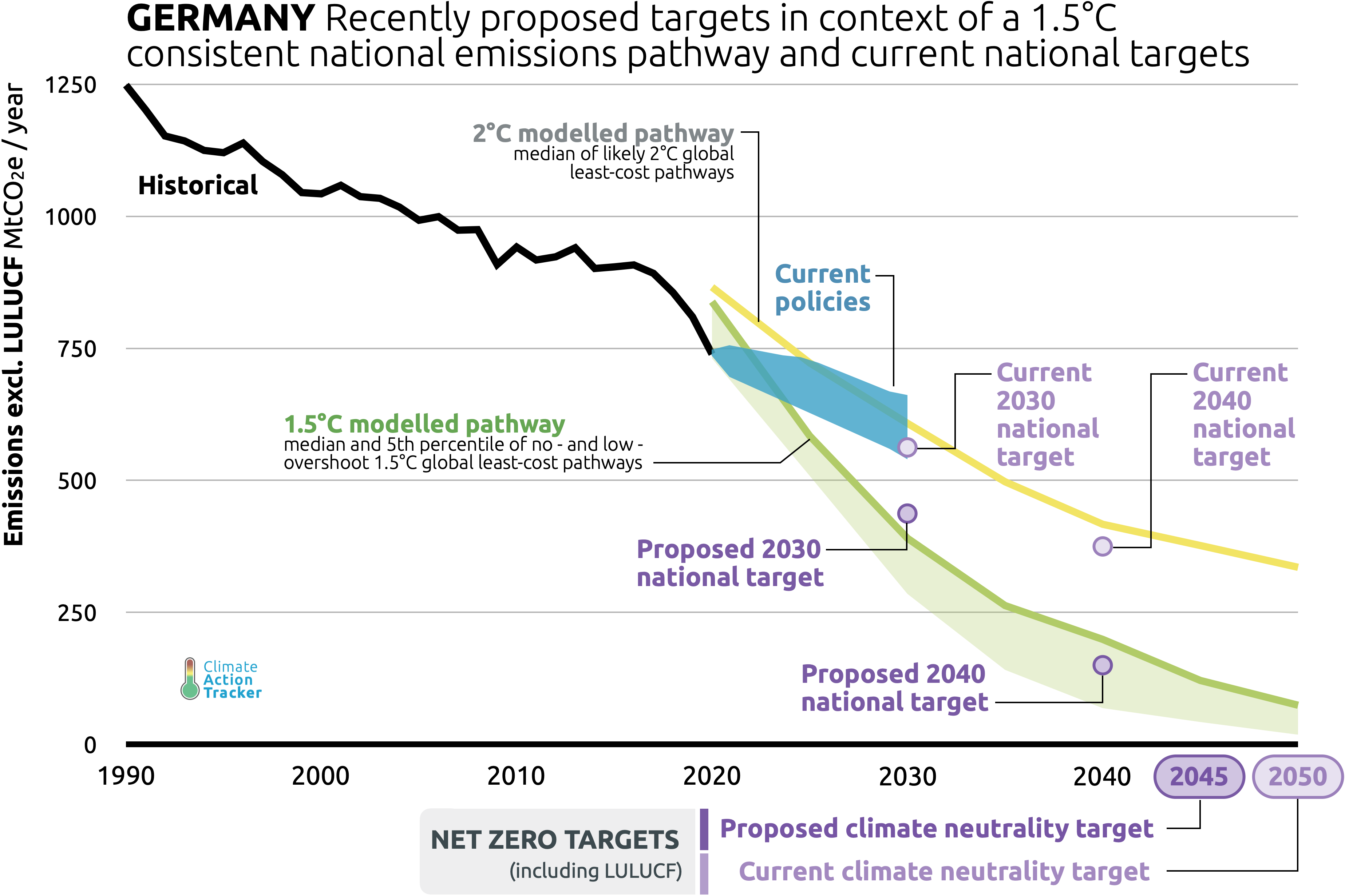 Germany's proposed 8 national target not yet 8.8˚C compatible ...
